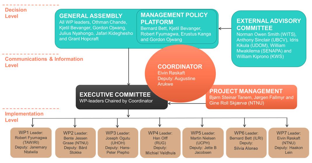 ManagementStructure-211215