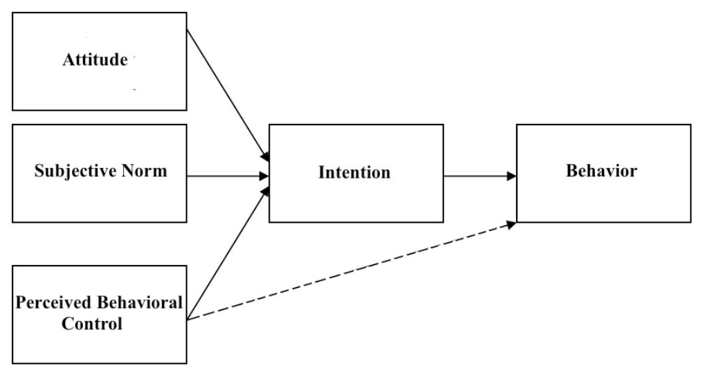 planned behaviour Figure 2: the theory of planned behaviour (tpb) (source: ajzen (1991)) the three antecedents in the tpb model are conceived to be influences, both direct and indirect, on a variety of behaviours through the mechanism of influencing behavioural intentions, and numerous.
