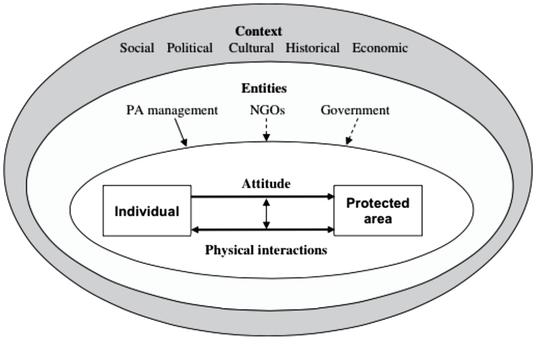 Original framework for the PA people relationship as suggested by Allendorf (2010). Arrows indicate direction(s) of influence between the components. Full-drawn lines represent direct relationships. Dotted lines indicate indirect relationships. Note that these types of lines indicating direct or indirect relationship are used for example only.